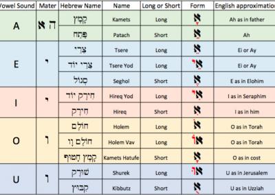 The Hebrew Vowel Sounds